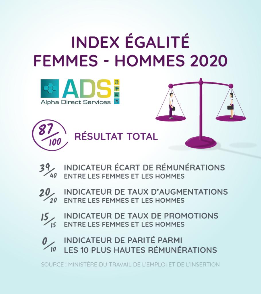index egalite femmes hommes 2020 ADS
