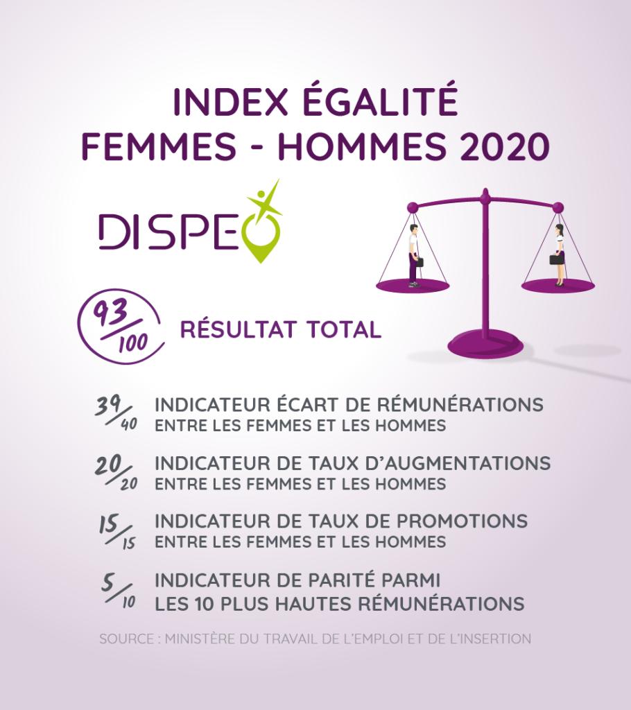 index egalite femmes hommes 2020 Dispeo
